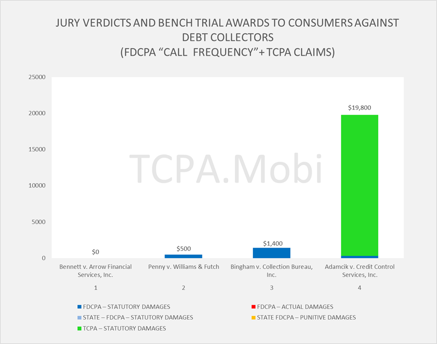 Blog | TCPA - Telephone Consumer Protection Act