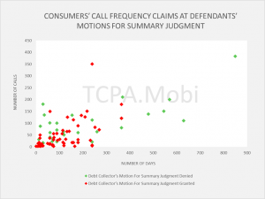 Graph Showing Outcome Of Consumers' FDCPA Call Frequency Claims Upon Debt Collectors' Motions For Summary Judgment