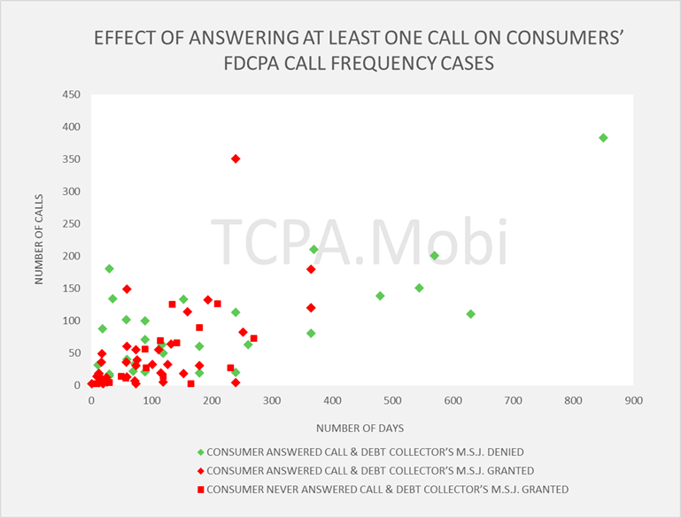 How Often Can Debt Collectors Call?   TCPA - Telephone